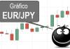 Gráfico forex EURJPY