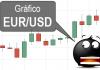 Gráfico forex EURUSD