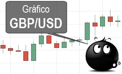 Gráfico forex GBPUSD