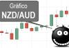 Gráfico forex NZDAUD