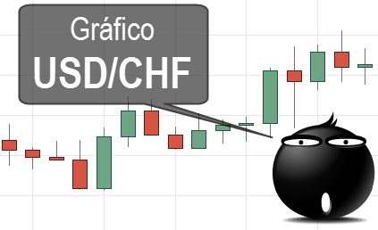 Gráfico Forex USDCHF