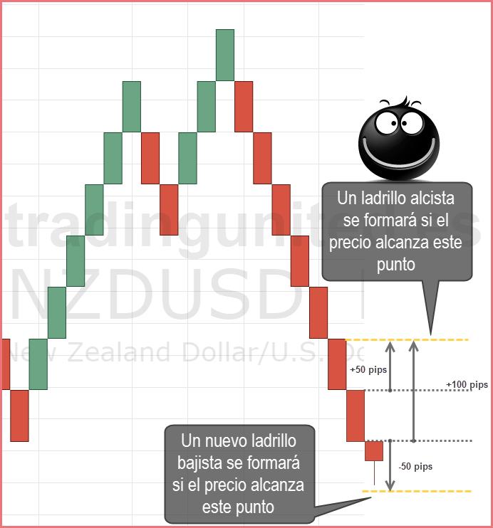 Zona de explosión incluida en tu diario de trading