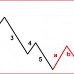 tendencia ondas de elliott 3