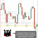 toma en cuenta los mercados en rango al analizar graficos