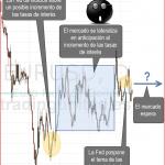 consolidacion en forex por la decision de la Fed