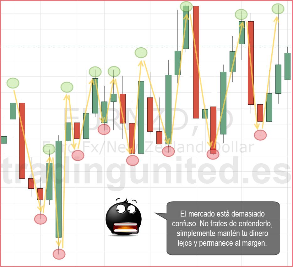 cuidado con los mercados confusos al analizar graficos
