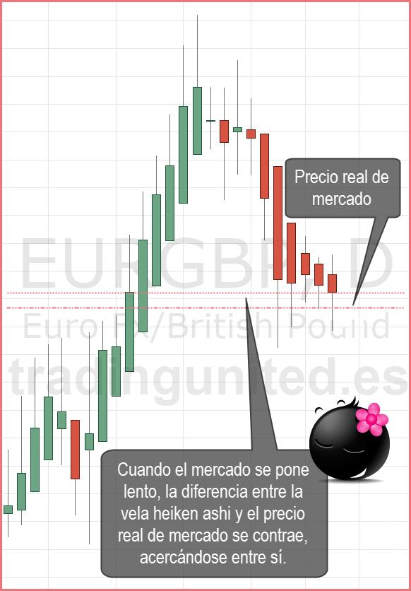 el precio real y las velas heiken ashi se comprimen en mercados lentos