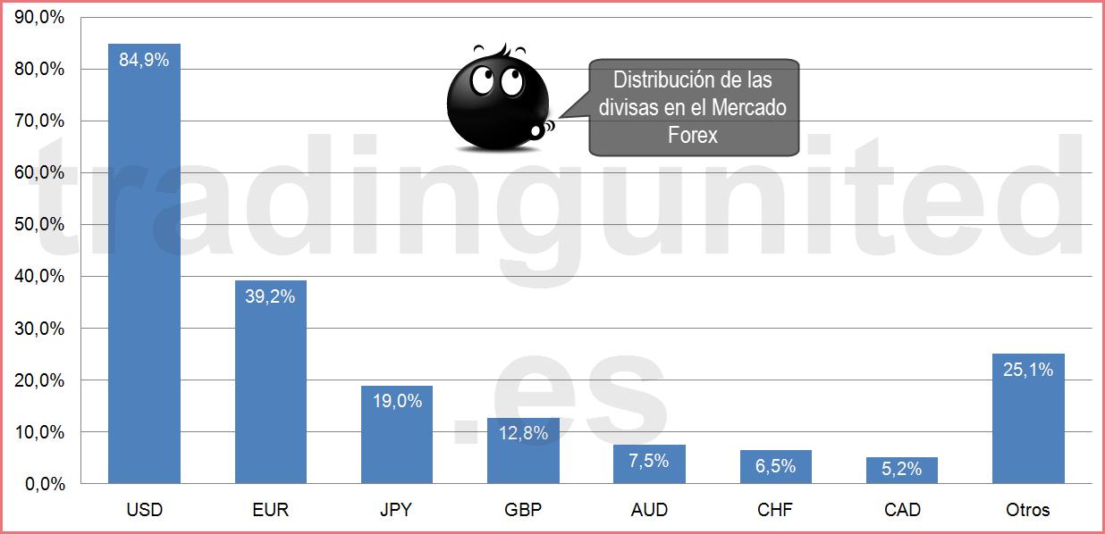 Título: Distribución de las divisas en el Mercado Forex