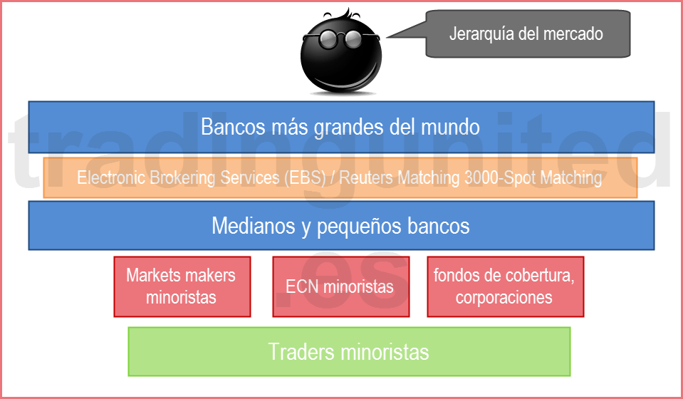 jerarquía del mercado para explicar quien opera en forex