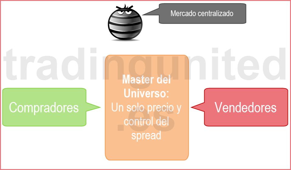 gráfico del mercado centralizado para identificar quien opera en forex