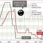 Ejemplo de la evolución de los tipos de interés necesario para realizar un correcto análisis fundamental