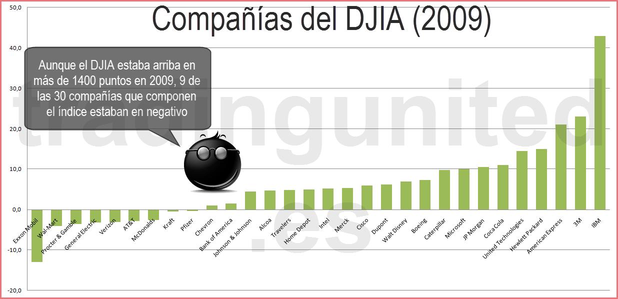 Cruces de divisas y el DJIA 2009