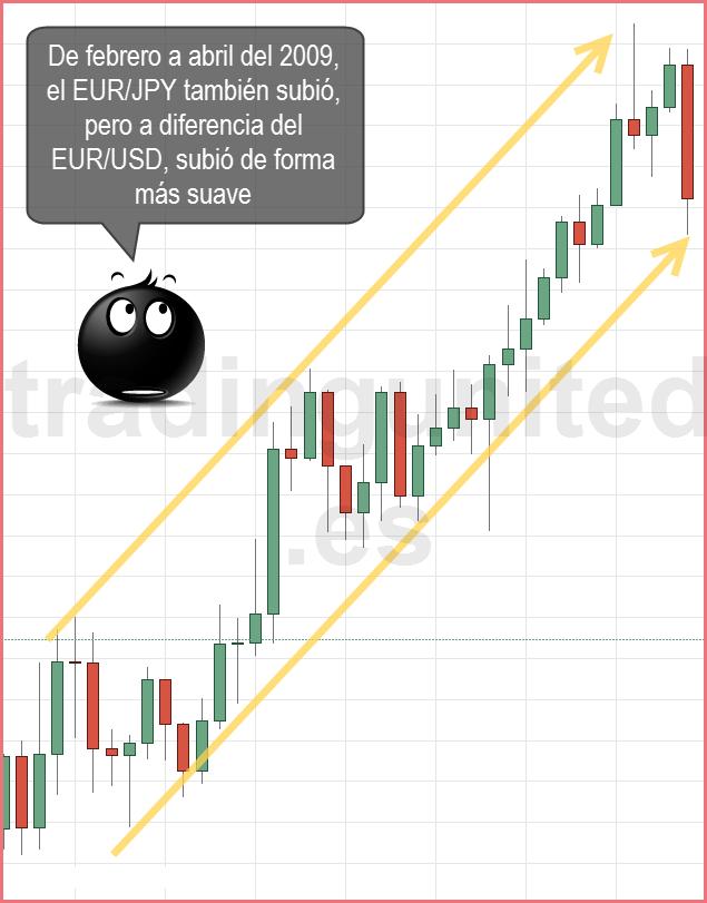 Cruces de divisas como el EURJPY