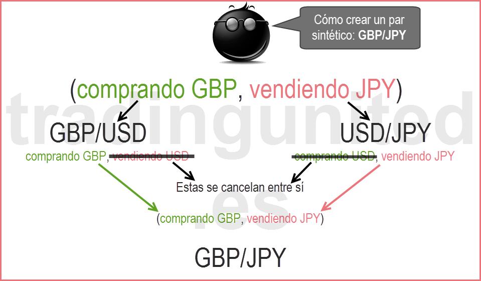 Infografía para explicar como fabricar cruces de divisas