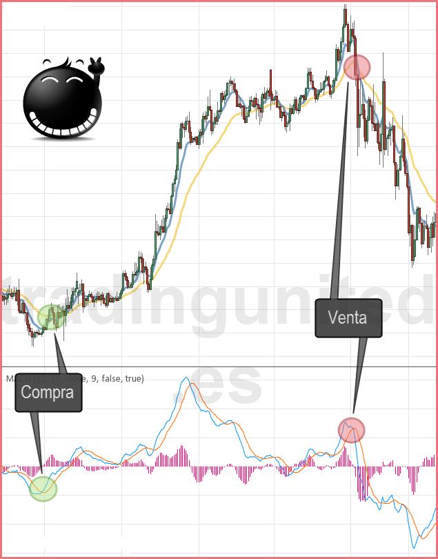 ejemplo de indicadores adelantados coincidentes en tendencia