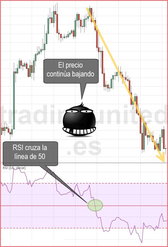 indicadores en forex: El RSI confirma la tendencia