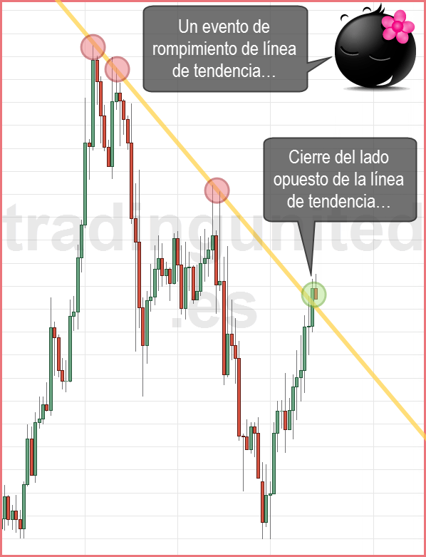 potenciales rompimientos de las líneas de tendencia 1