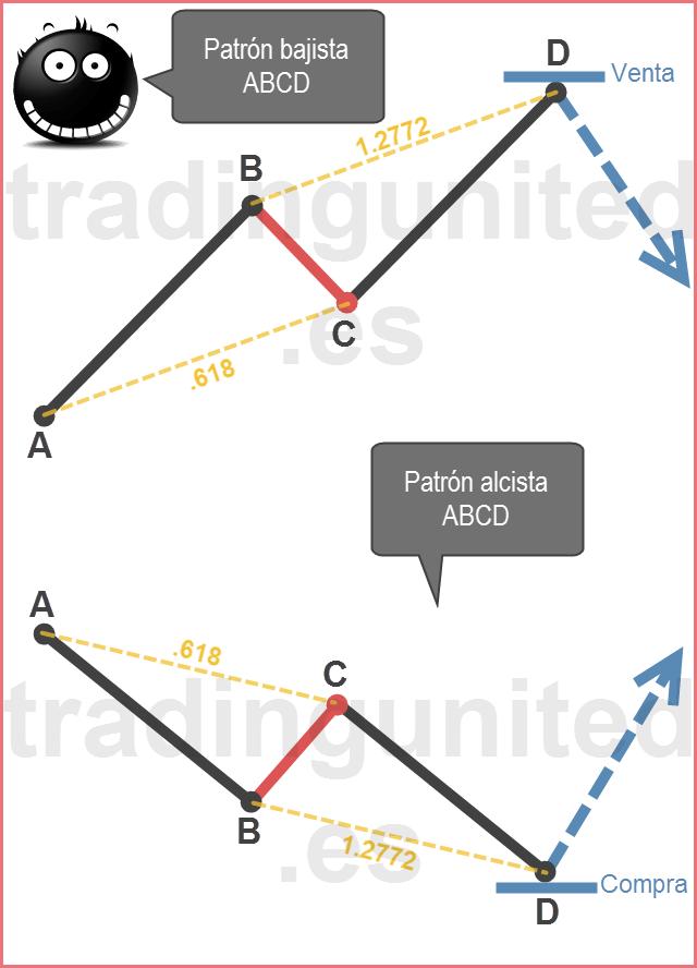 Ejemplos de patrones armónicos ABCD alcista y bajista