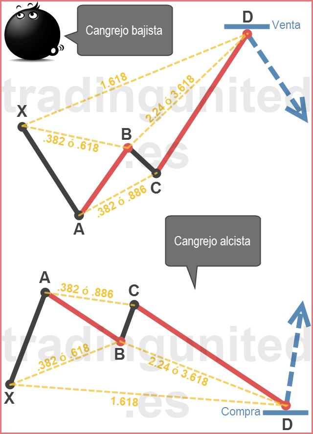 Patrones armónicos: Figura del cangrejo en forex