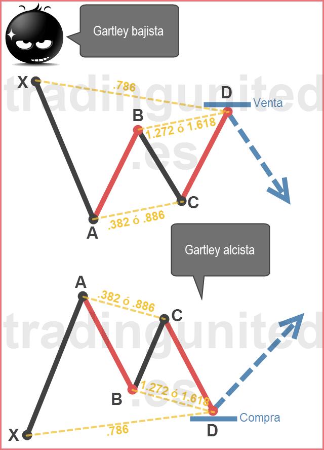 Patrones armónicos: Ejemplo de patrón Gartley