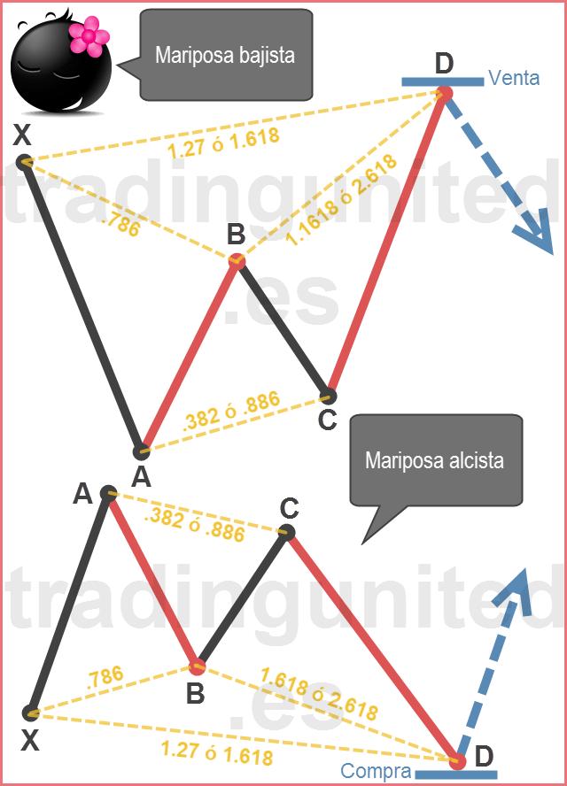 Patrones armónicos: Ejemplo del patrón mariposa