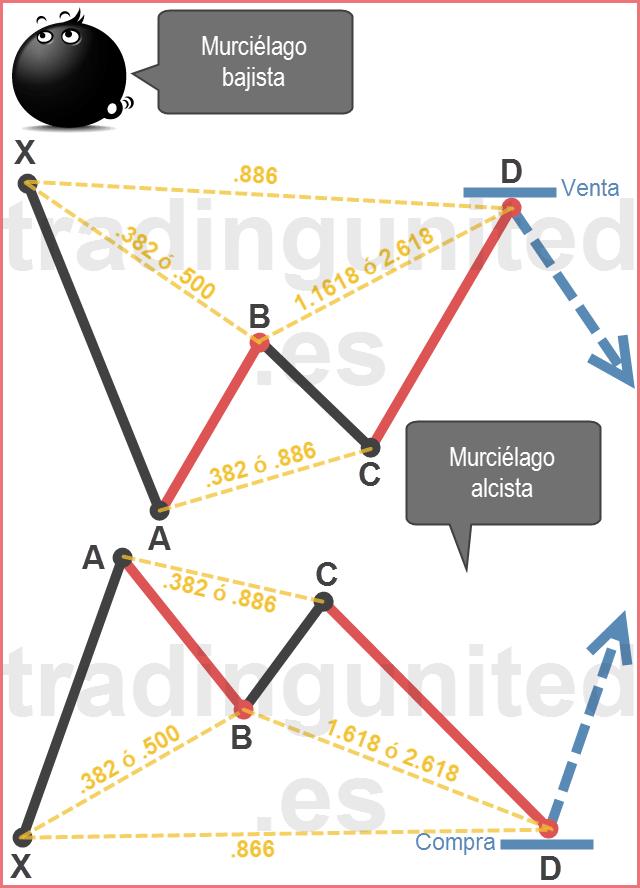 Patrones armónicos: Ejemplo de patrón murciélago
