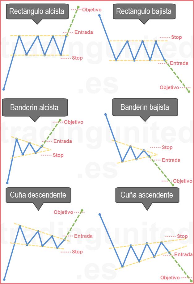 Resumen de los patrones gráficos de continuidad de tendencia