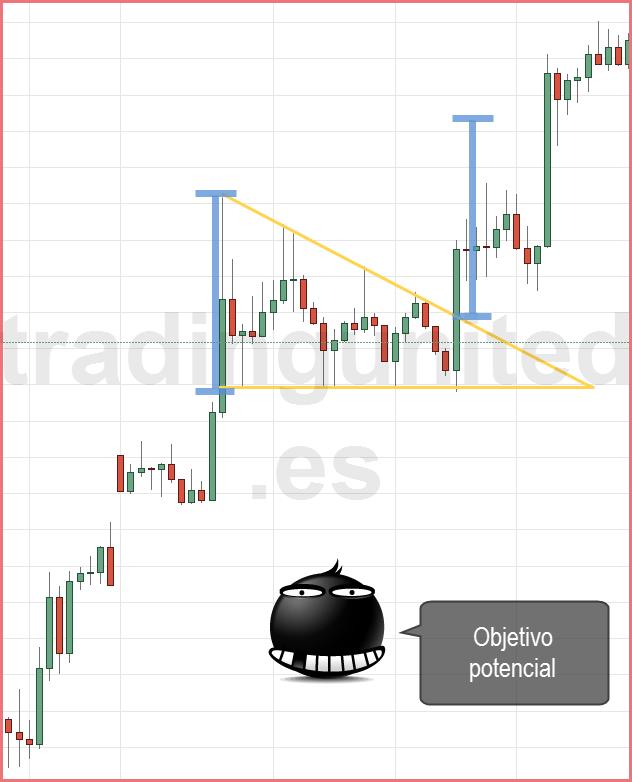 patrones Gráficos: Objetivo del triángulo descendente