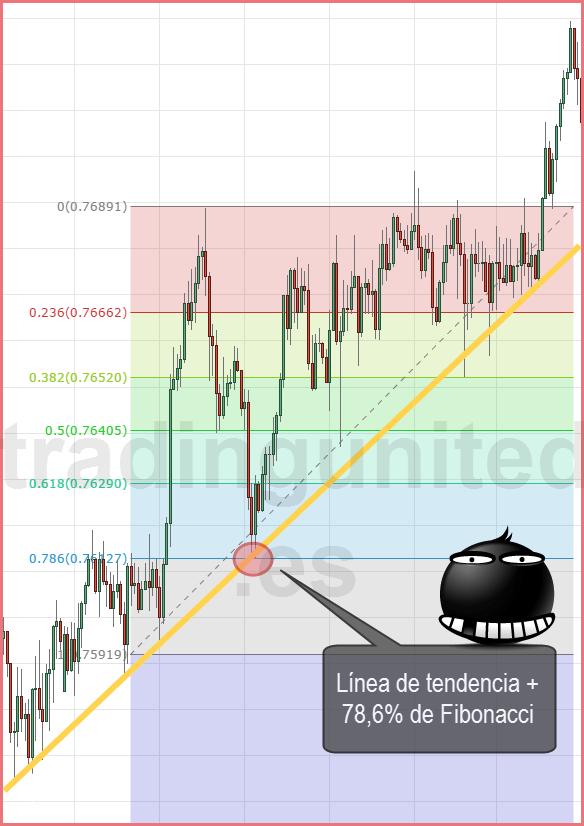 coincidencia de línea de tendencia y retrocesos de Fibonacci 3