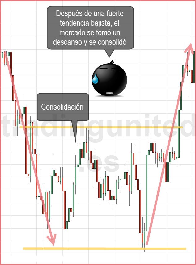 Rompimientos de consolidaciones con cambio de tendencia 2