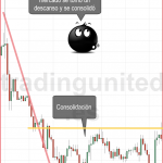 Rompimientos de consolidaciones con cambio de tendencia 1