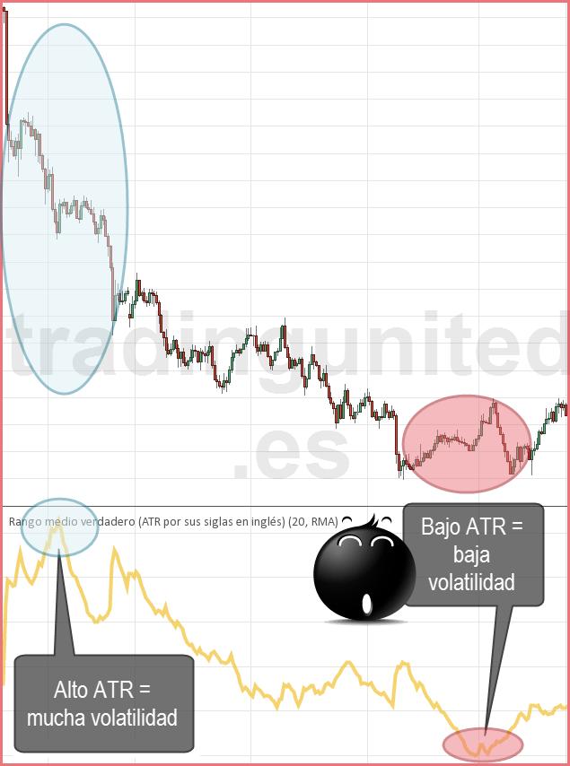 Rompimientos del indicador ATR