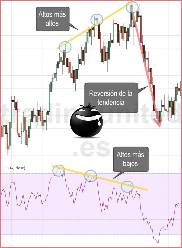 El RSI puede anticipar rompimientos de tendencia
