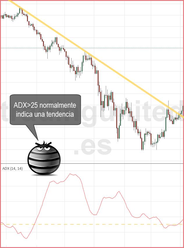 Cuando dudes si se trata de tendencias o rangos utiliza el indicador ADX