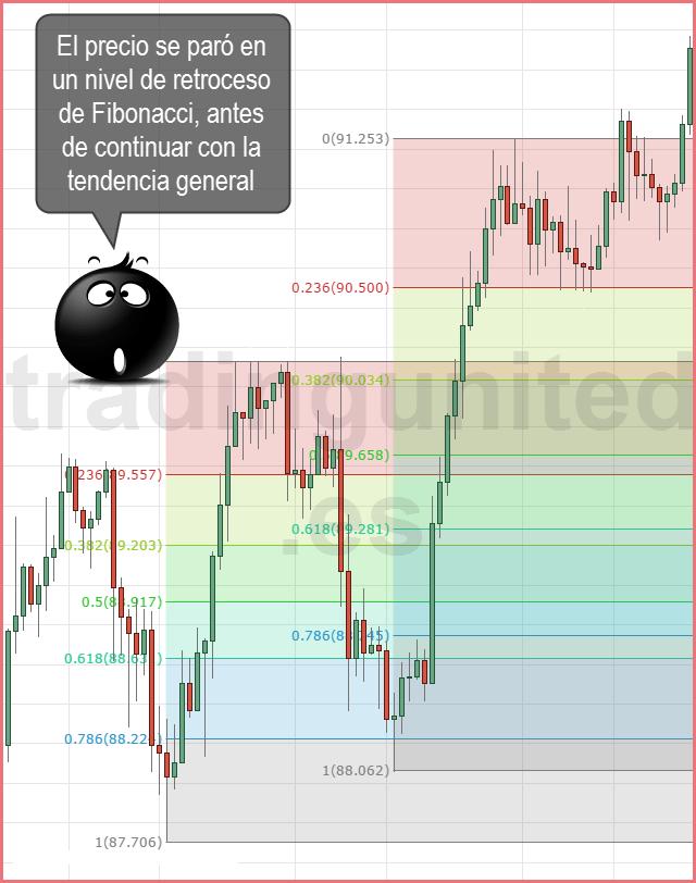 utilizamos los retrocesos de Fibonacci al trazar las tendencias y rangos