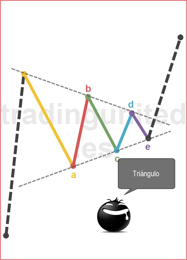 Ejemplo de triángulo en la teoría de las ondas de Elliott