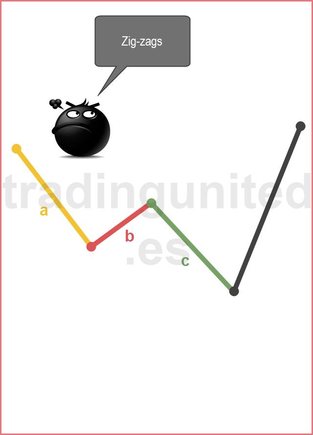 Ejemplo de un zigzags en la Teoría de las Ondas de Elliott