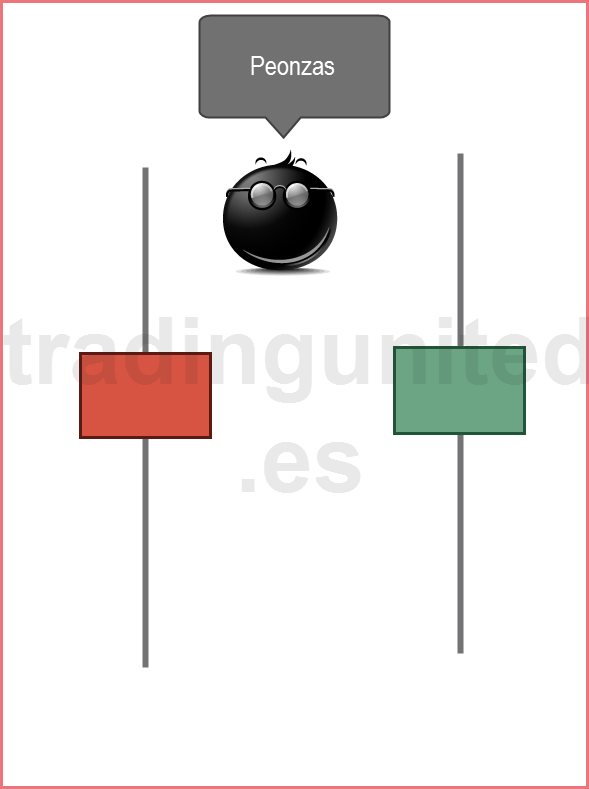 las peonzas son uno de los principales tipos de velas japonesas en forex