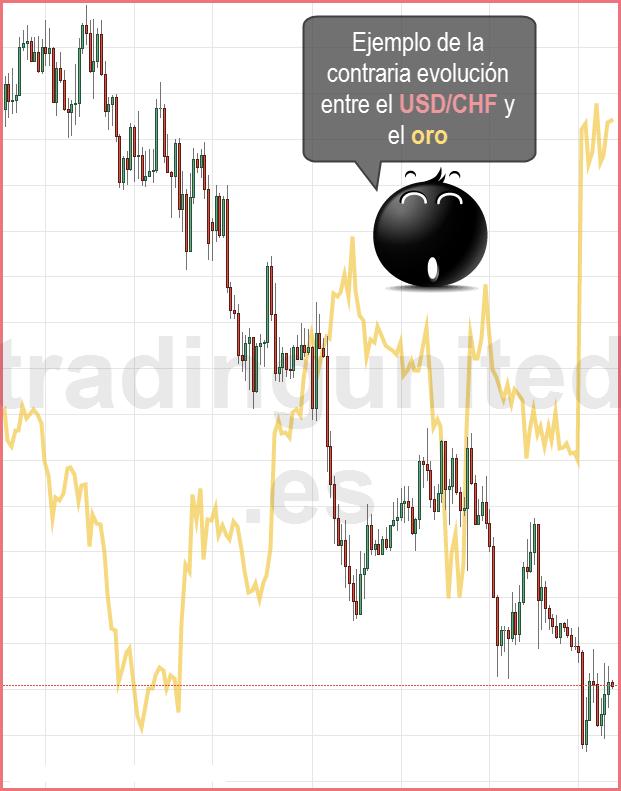 Como afecta el oro y el petróleo al USDCAD