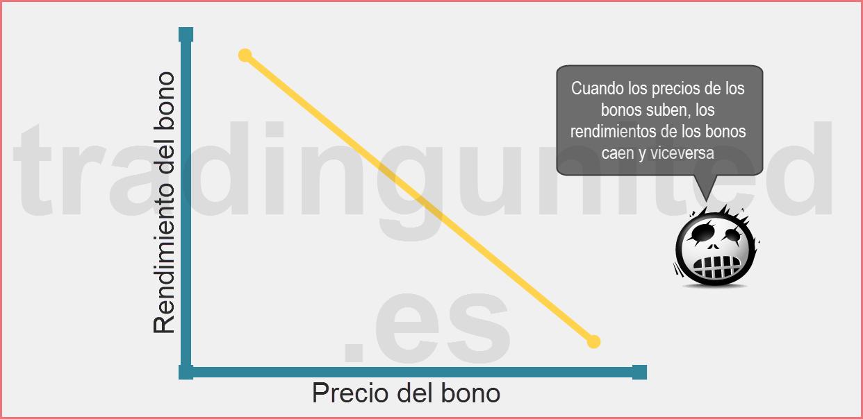 Como afecta el oro al rendimiento de los bonos