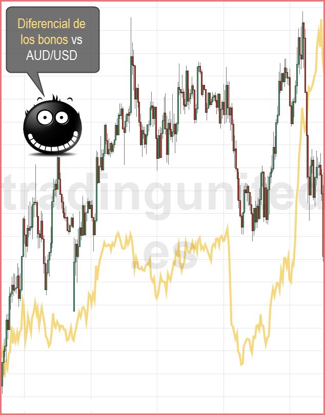 Como afecta el oro a los bonos