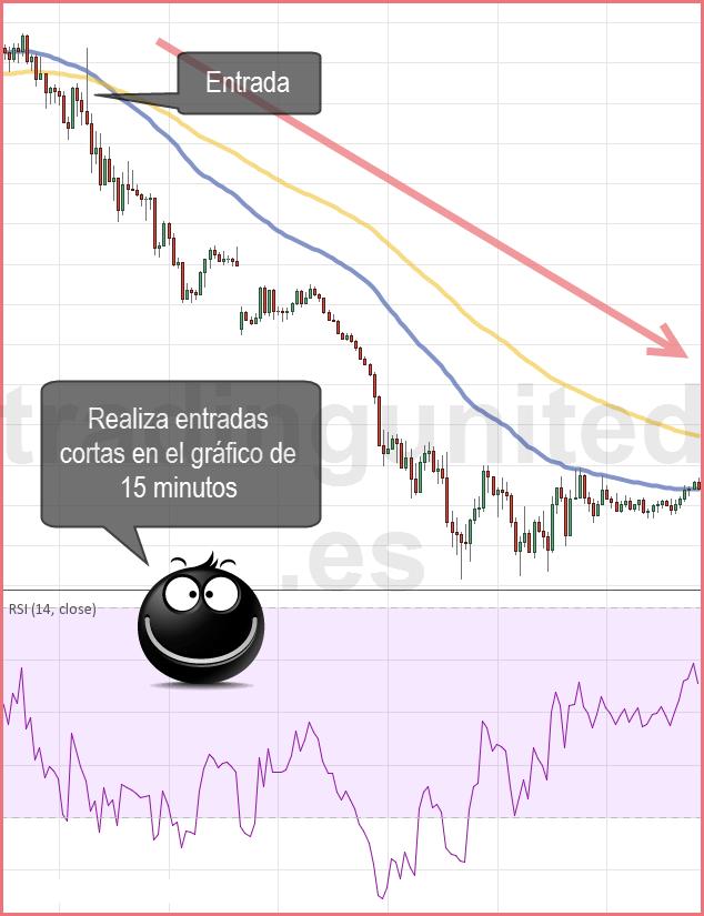 Ejemplo de los estilos de trading en gráfico de 15M