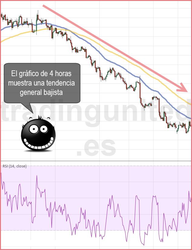 Ejemplo de los estilos de trading en gráfico de 4H