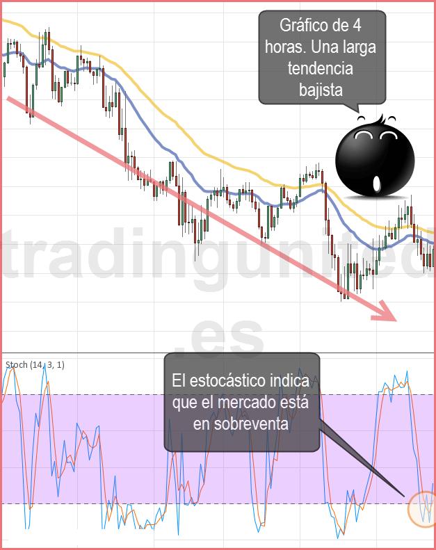 Estilos de trading como ejemplo para un trader intradia 1