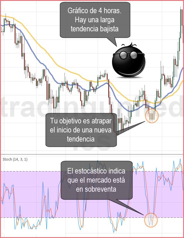 Estilos de trading como ejemplo para un trader intradia 3