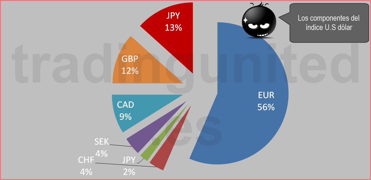 indice del dolar y sus componentes