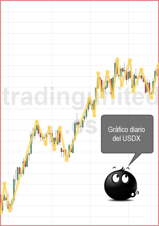 indice del dolar comparado con el eurusd 1