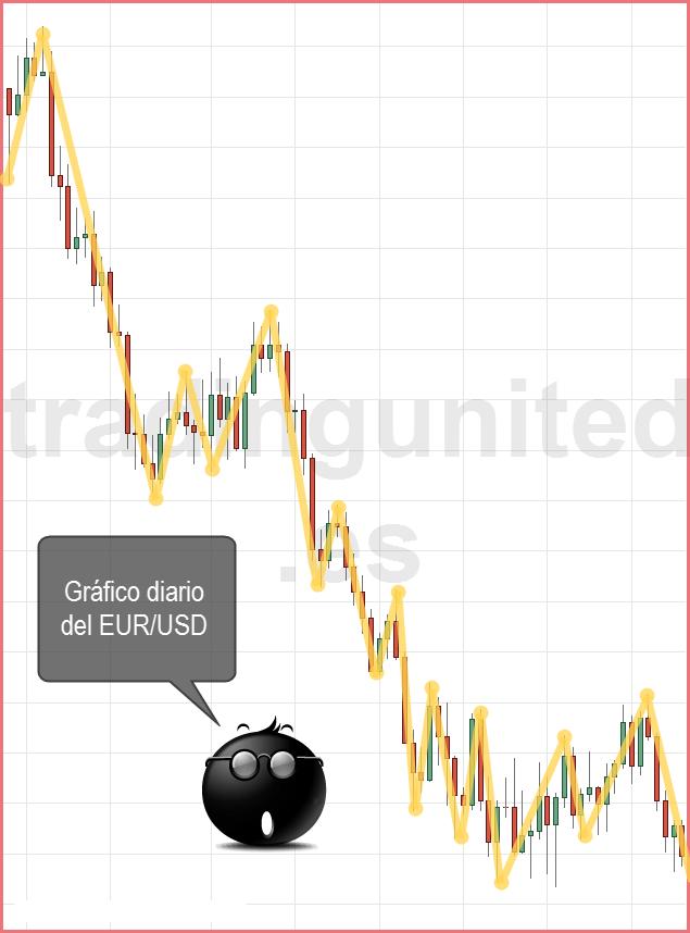 indice del dolar comparado con el eurusd 2