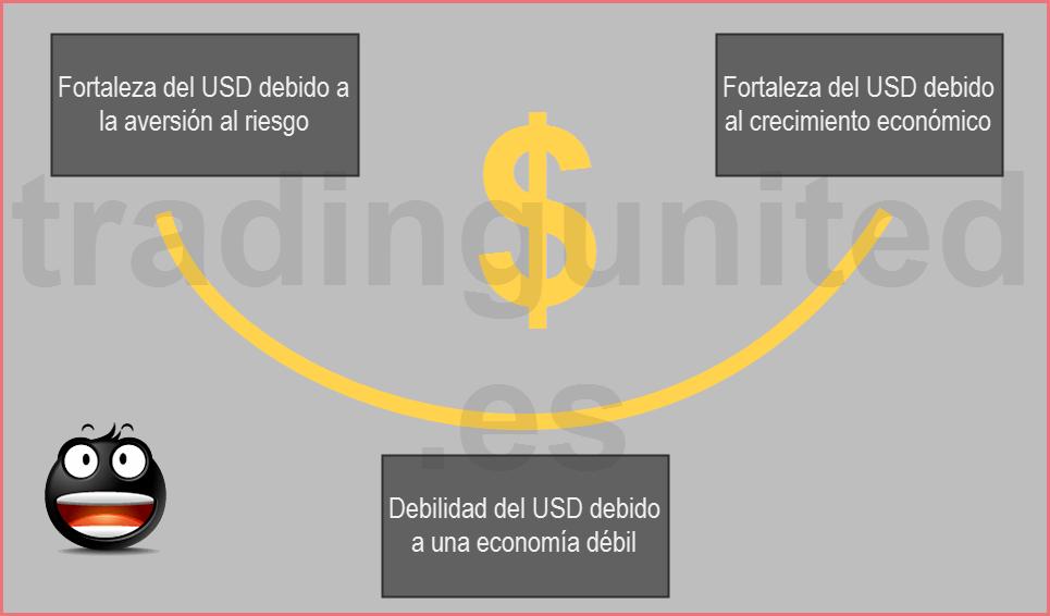 teoría de la sonrisa del dolar en el marco del indice del dolar