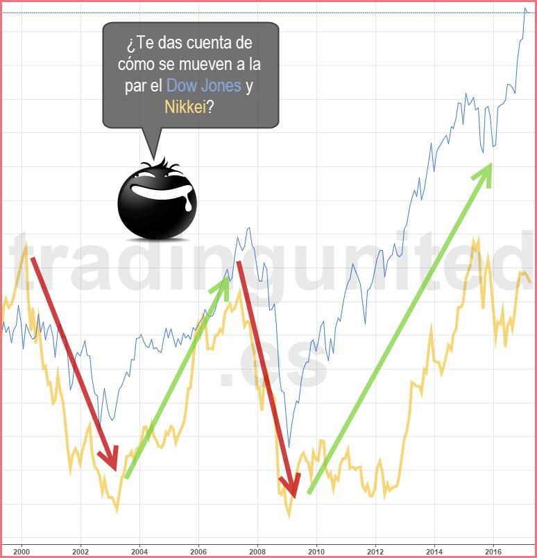 comparación entre el mercado de valores Dow Jones y Nikkei